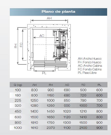 Productos ascensores montacargas puertas de garaje for Precio ascensor hidraulico 3 paradas